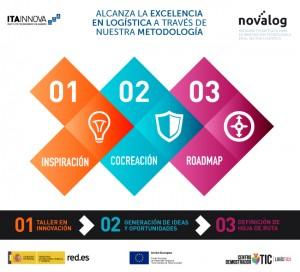 ITAINNOVA_NOVALOG_infografía